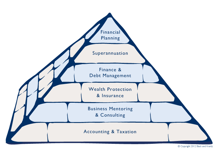 Pyramid of Services